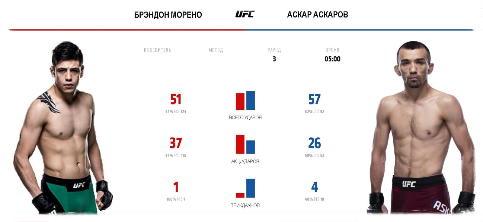 askar-askarov-brehndon-moreno-video-boya-na-ufc-fight-night-159-ufc-on-espn-17