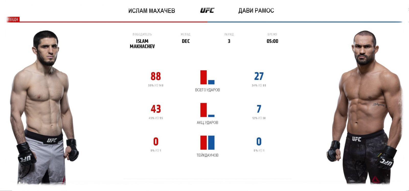slam-mahachev-davi-ramos-video-boya-ufc-242