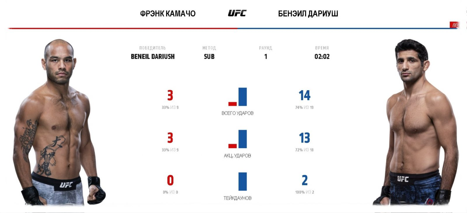 video-boya-beneil-dariush-frehnk-kamacho-ufc-fight-night-162