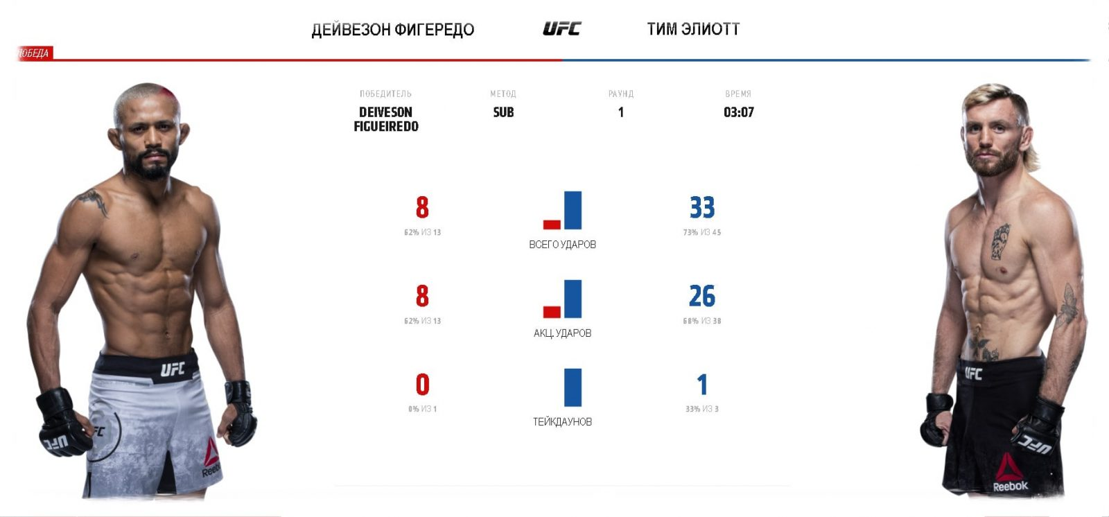 video-boya-dejveson-figeredo-tim-ehlliott-ufc-fight-night-161