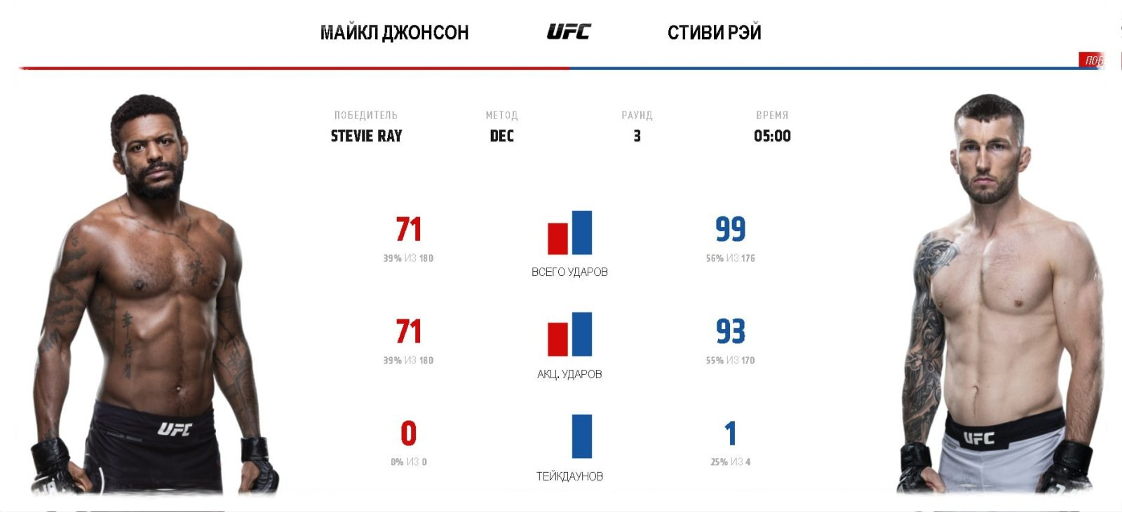 video-boya-majkl-dzhonson-stivi-rej-ufc-fight-night-162