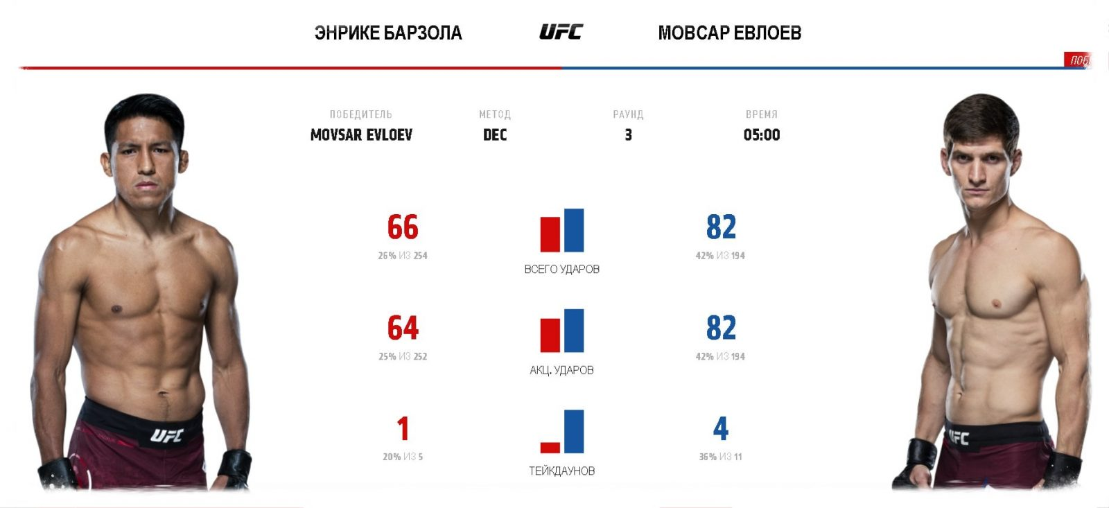 video-boya-movsar-evloev-ehnrike-barsola-ufc-fight-night-162
