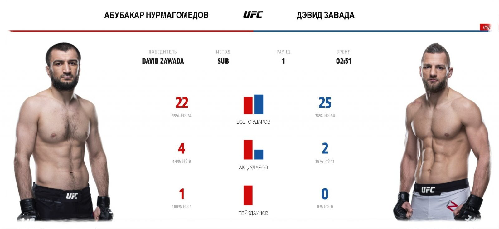 video-boya-abubakar-nurmagomedov-david-zavada-ufc-fight-night-163