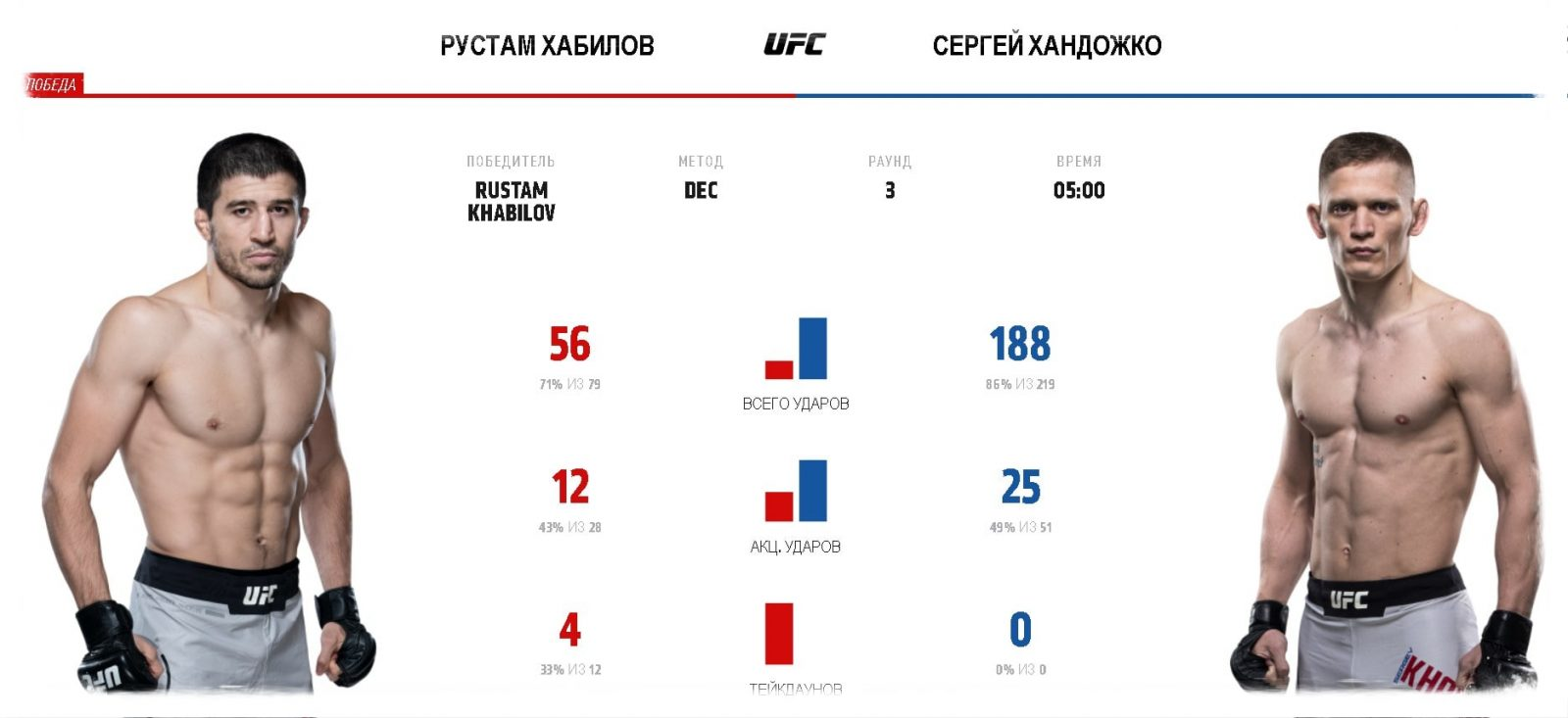 video-boya-rustam-habilov-sergej-handozhko-ufc-fight-night-163