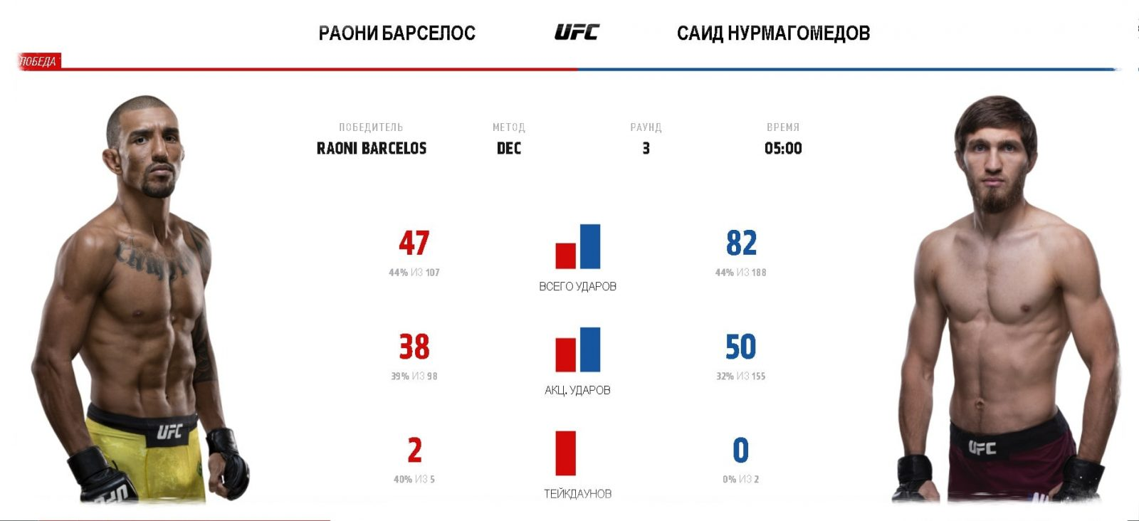 video-boya-said-nurmagomedov-raoni-barselos-said-nurmagomedov-raoni-barcelos-ufc-fight-night-165