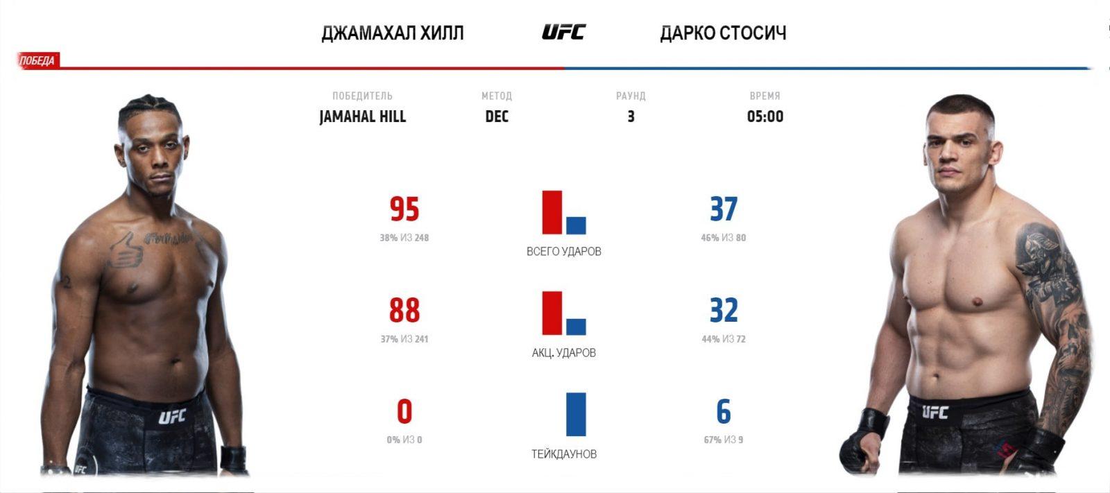 video-boya-dzhamahal-hill-darko-stosich-jamahal-hill-darko-stosic-ufc-fight-night-166