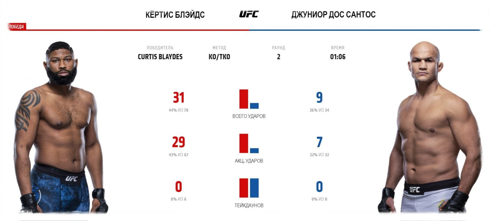 video-boya-dzhunior-dos-santos-kertis-blehjds-junior-dos-santos-curtis-blaydes-ufc-fight-night-166