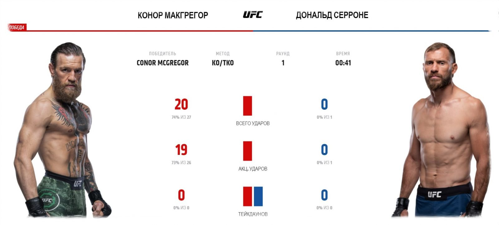 video-boya-konor-makgregor-donald-serrone-conor-mcgregor-donald-cerrone-ufc-246