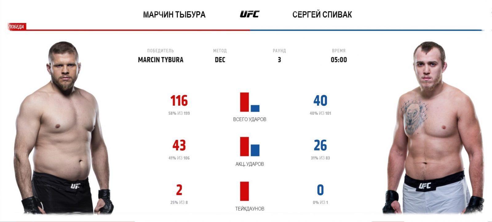video-boya-marchin-tybura-sergej-spivak-marcin-tybura-sergey-spivak-ufc-fight-night-169