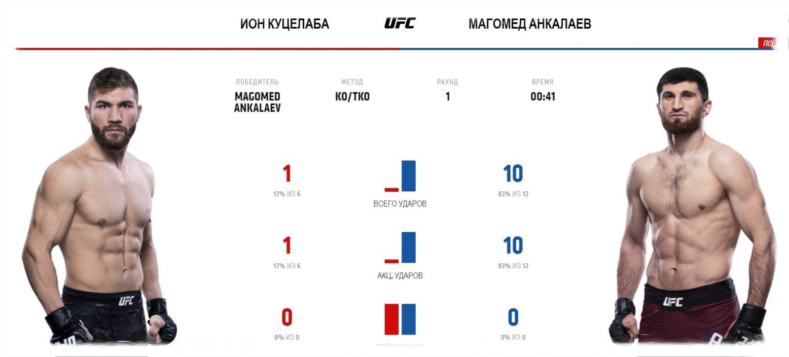 video-boya-magomed-ankalaev-ion-kucelaba-magomed-ankalaev-ion-cu-elaba-ufc-fight-night-169