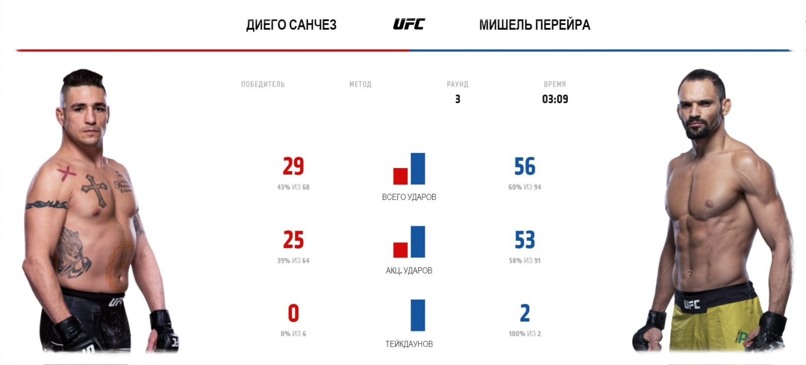 video-boya-diego-sanches-mishel-perejra-diego-sanchez-michel-pereira-ufc-fight-night-167