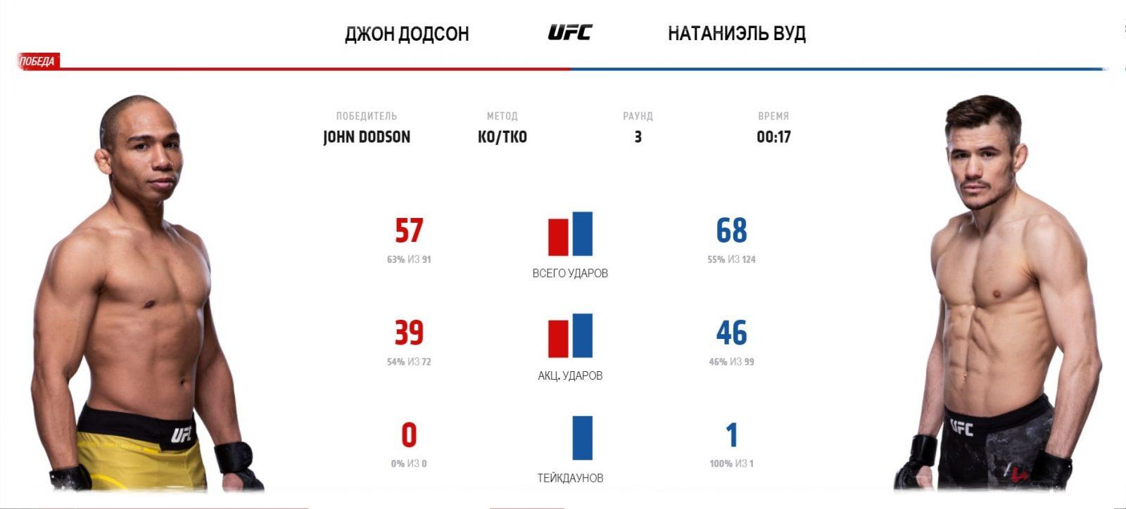 video-boya-dzhon-dodson-nataniehl-vud-john-dodson-nathaniel-wood-ufc-fight-night-167