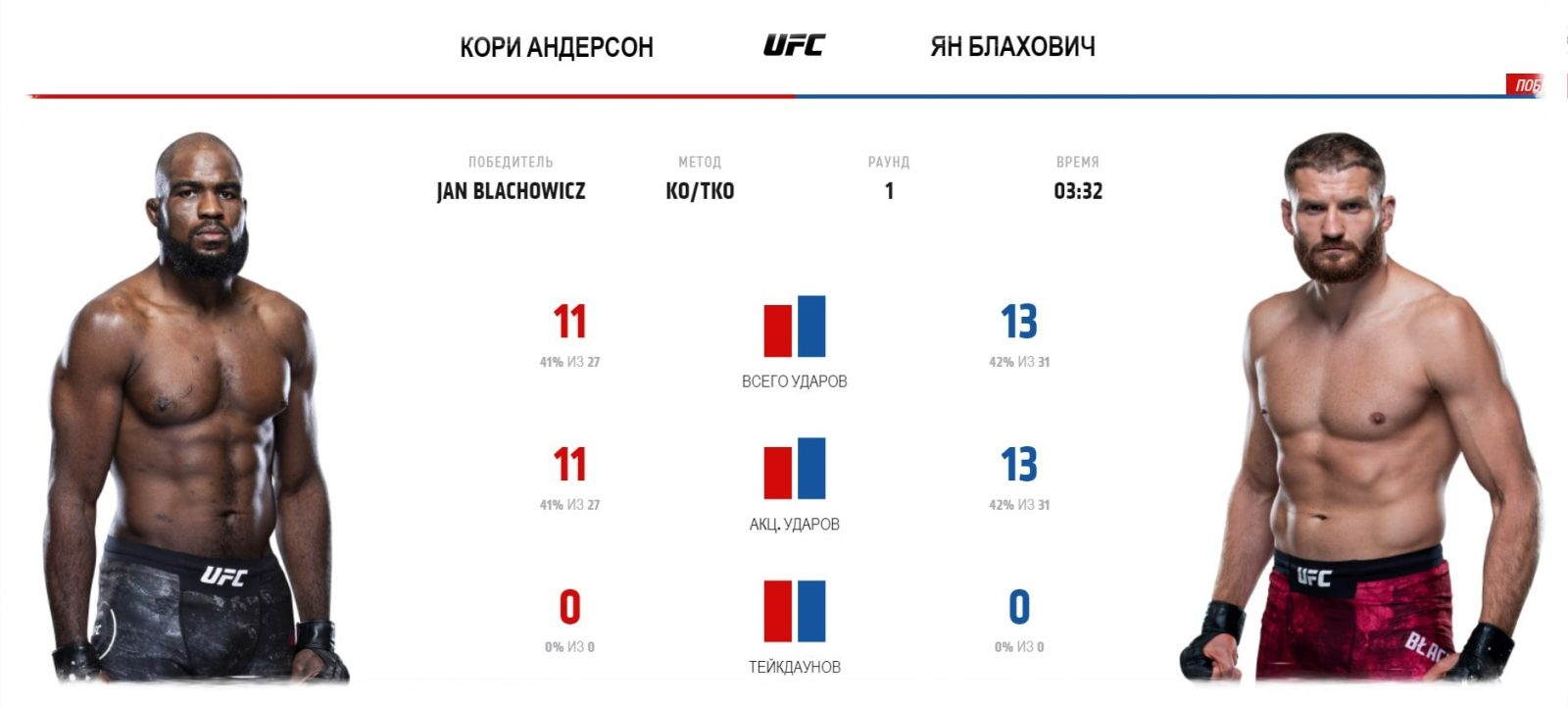 video-boya-kori-anderson-yan-blahovich-2-corey-anderson-jan-b-achowicz-2-ufc-fight-night-167