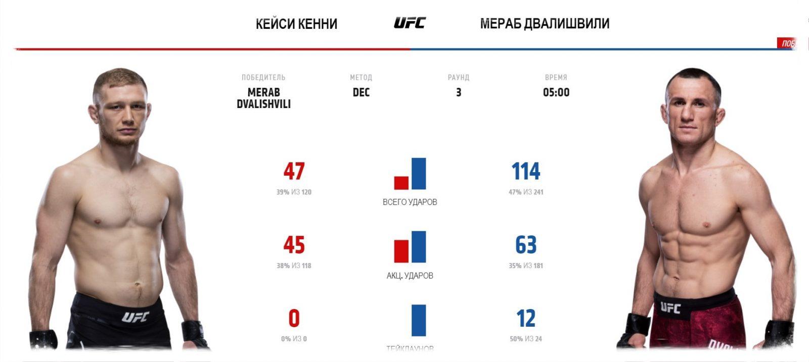 video-boya-merab-dvalishvili-kejsi-kenni-merab-dvalishvili-casey-kenney-ufc-fight-night-167