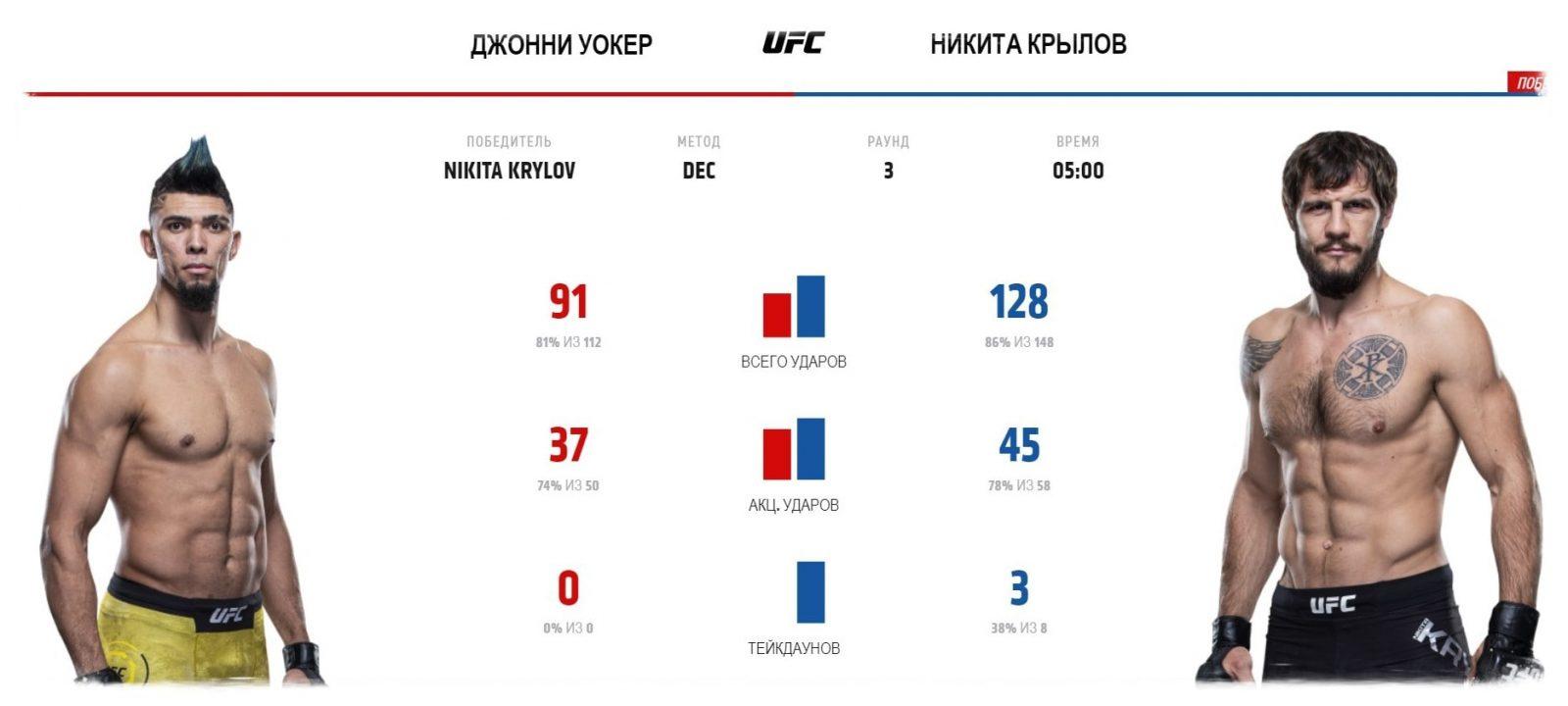 video-boya-dzhonni-uoker-nikita-krylov-johnny-walker-nikita-krylov-ufc-fight-night-170