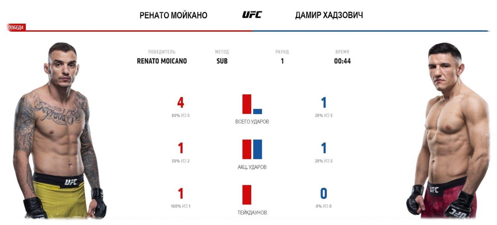 video-boya-renato-mojkano-damir-hadzovich-renato-moicano-damir-had-ovi-ufc-fight-night-170