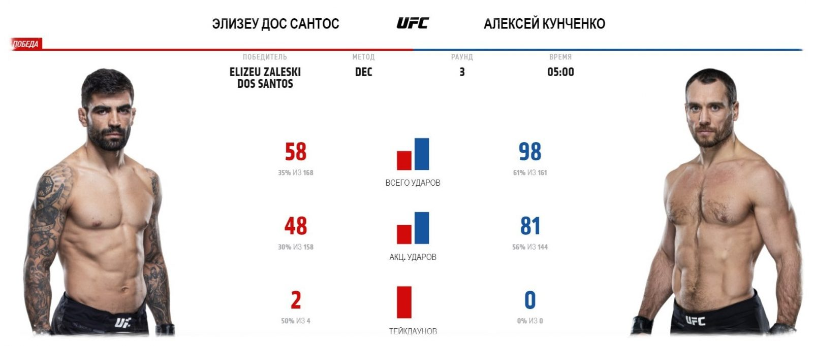 ufc-fight-night-itogi-turnira-lee-vs-oliveira