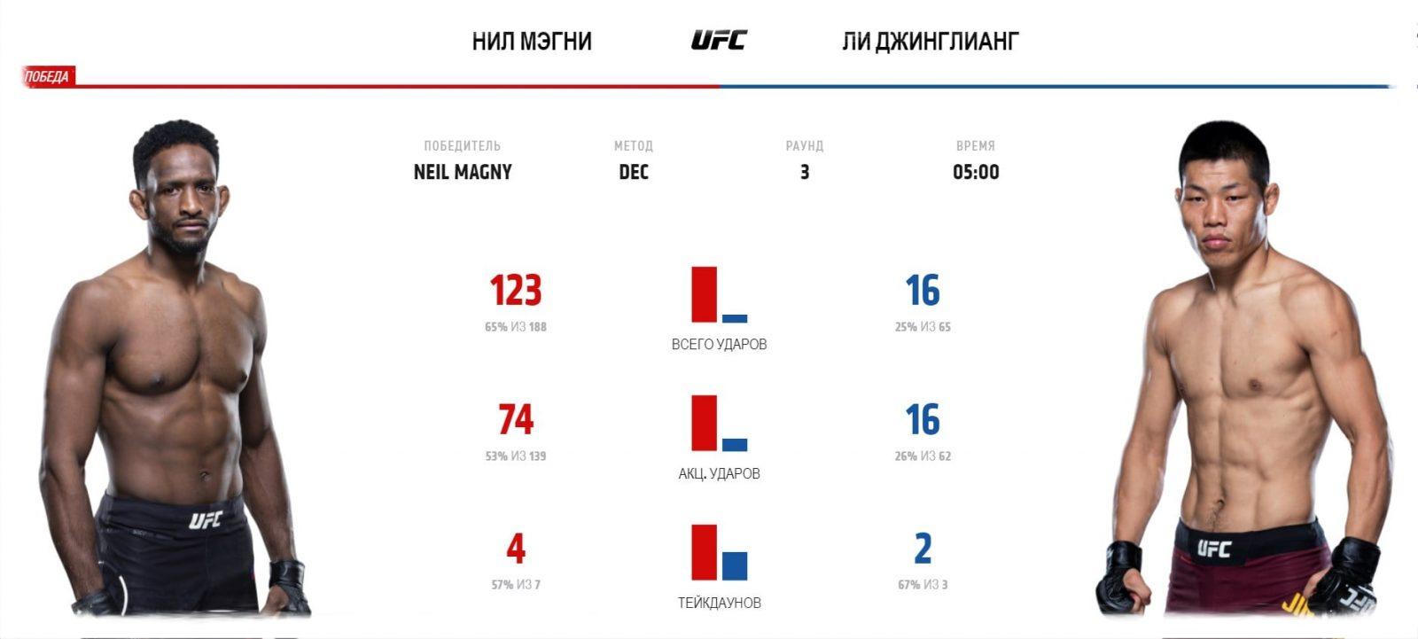 rezultaty-ufc-248