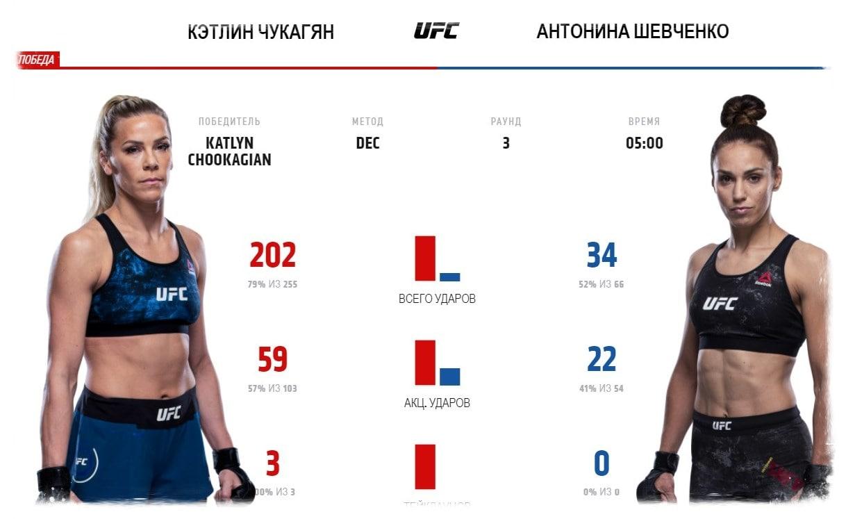 kehtlin-chukagyan-antonina-shevchenko-video-boya-ufc-fight-night-176