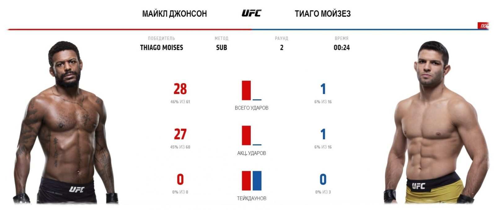 majkl-dzhonson-tiago-mojzes-video-boya-ufc-fight-night-smith-vs-teixeira