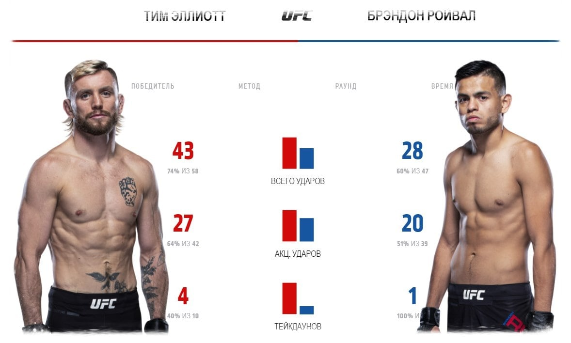 tim-ehlliott-brehndon-rojvehl-video-boya-ufc-fight-night-176
