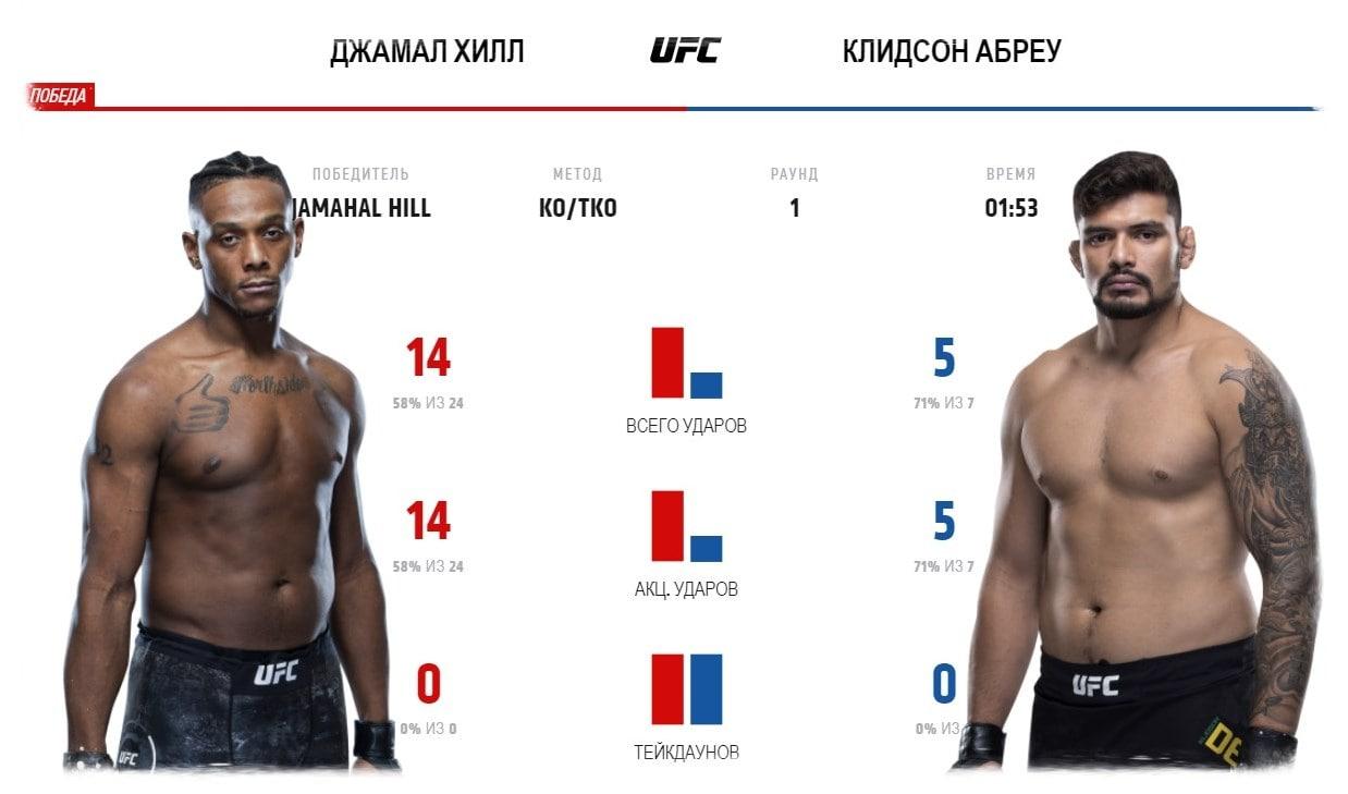 video-boya-dzhamahal-hill-klidson-abreu-jamahal-hill-klidson-abreu-ufc-fight-night-176