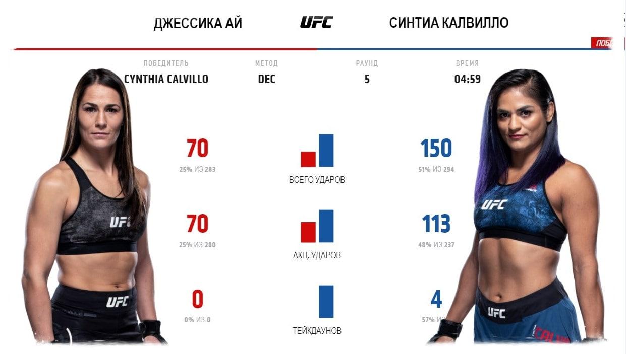 dzhessika-aj-sintiya-kalvillo-video-boya-ufc-fight-night-eye-vs-calvillo