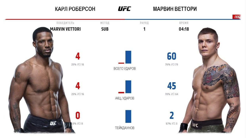 karl-roberson-marvin-vettori-video-boya-ufc-fight-night-eye-vs-calvillo