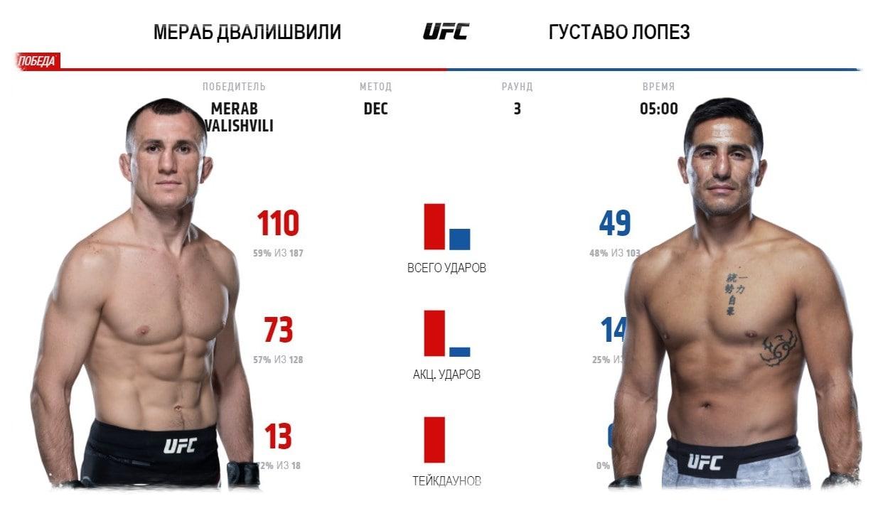 merab-dvalishvili-gustavo-lopes-video-boya-ufc-fight-night-eye-vs-calvillo