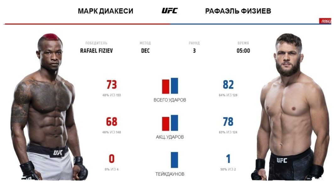 rafaehl-fiziev-mark-diakesi-video-boya-ufc-fight-night-172