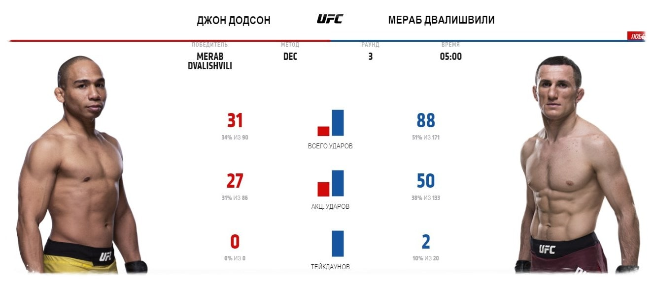 dzhon-dodson-merab-dvalishvili-video-boya-ufc-252
