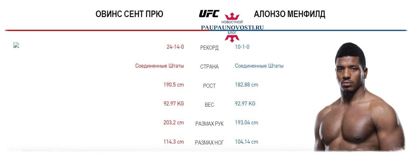 ufc-on-espn-munhoz-vs-edgar-translyaciya-kard-i-data-turnira