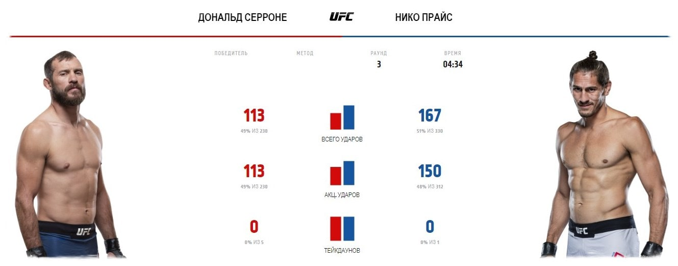 donald-serrone-niko-prajs-video-boya-ufc-fight-night-178