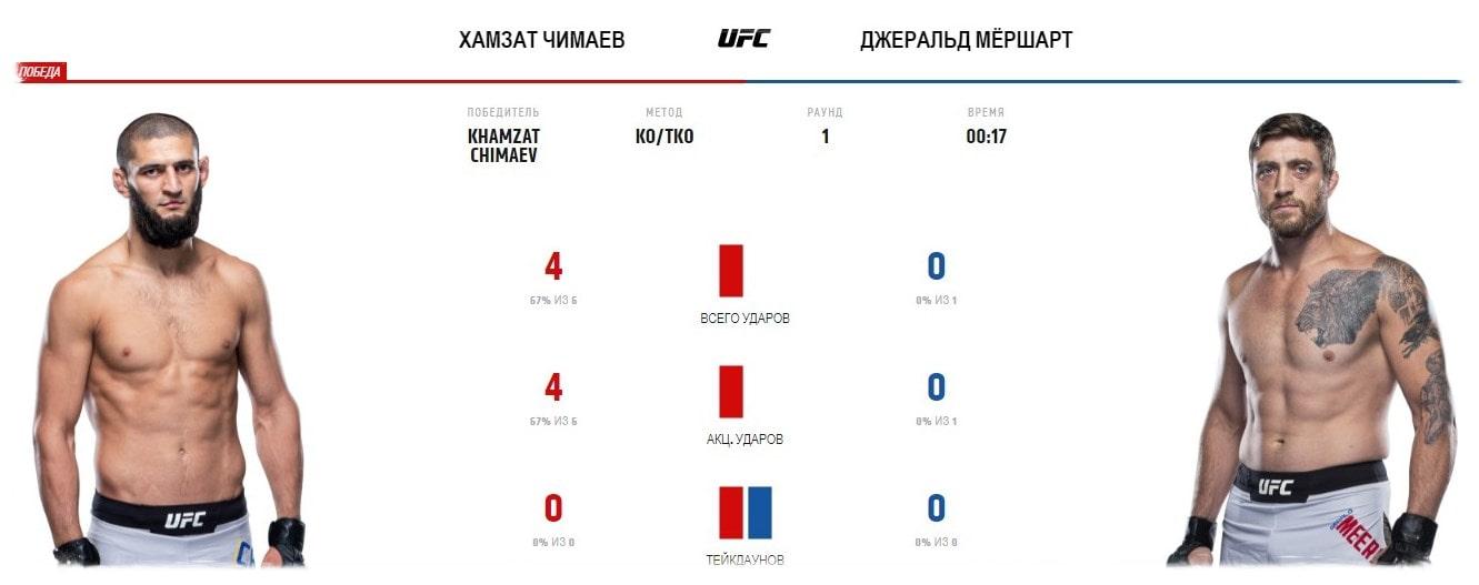 hamzat-chimaev-dzherald-mirshert-video-boya-ufc-fight-night-178