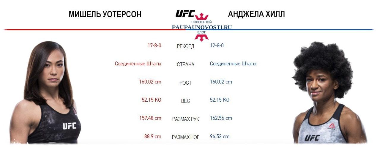 mishel-uoterson-vs-andzhela-hill-na-ufc-fight-night-177