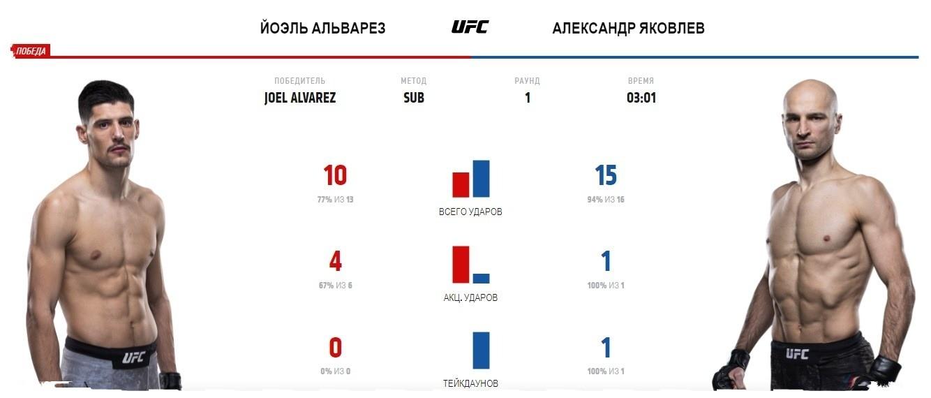 aleksandr-yakovlev-joehl-alvares-video-boya-ufc-254