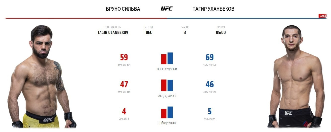 bruno-silva-tagir-ulanbekov-video-boya-ufc-fight-night-179