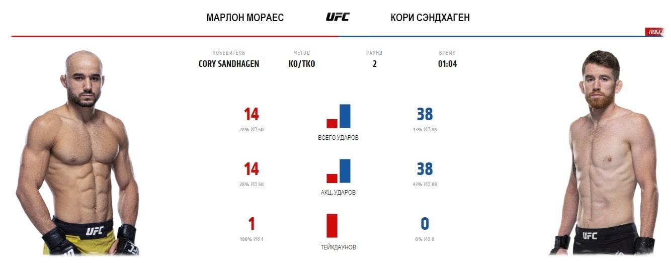 marlon-moraes-kori-sehndhagen-video-boya-ufc-fight-night-179