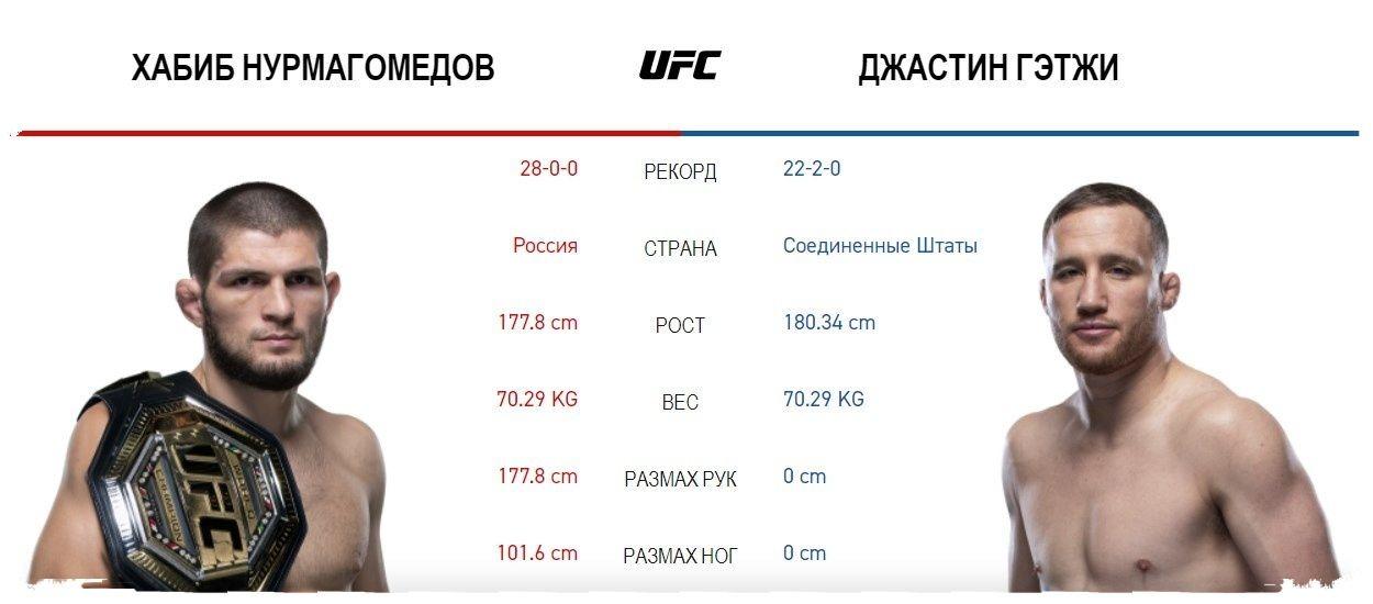 ufc-254-habib-vs-gejdzhi-data-uchastniki-i-kard