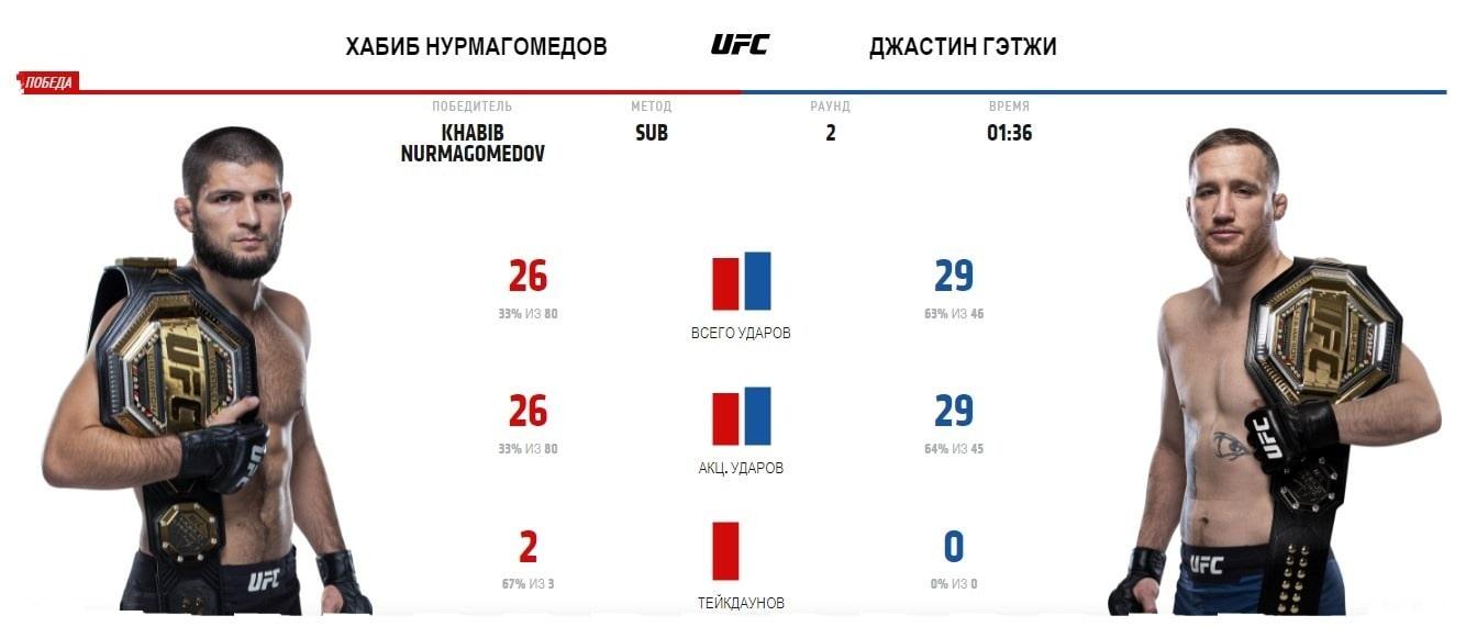 ufc-254-itogi-turnira-khabib-vs-gaethje