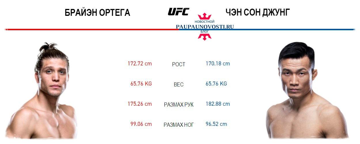ufc-fight-night-180-data-uchastniki-i-kard