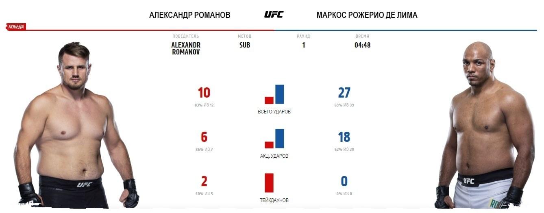 aleksandr-romanov-markos-de-lima-video-boya-ufc-vegas-13