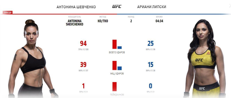 antonina-shevchenko-ariana-lipski-ufc-255