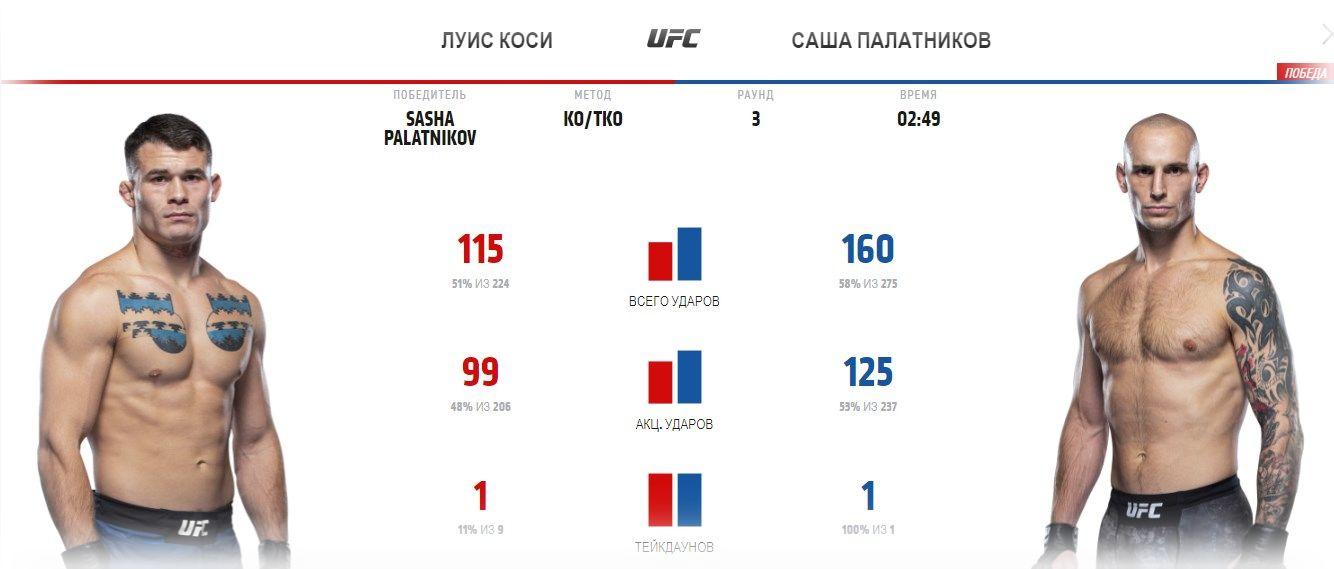 lui-kosche-sasha-palatnikov-ufc-255