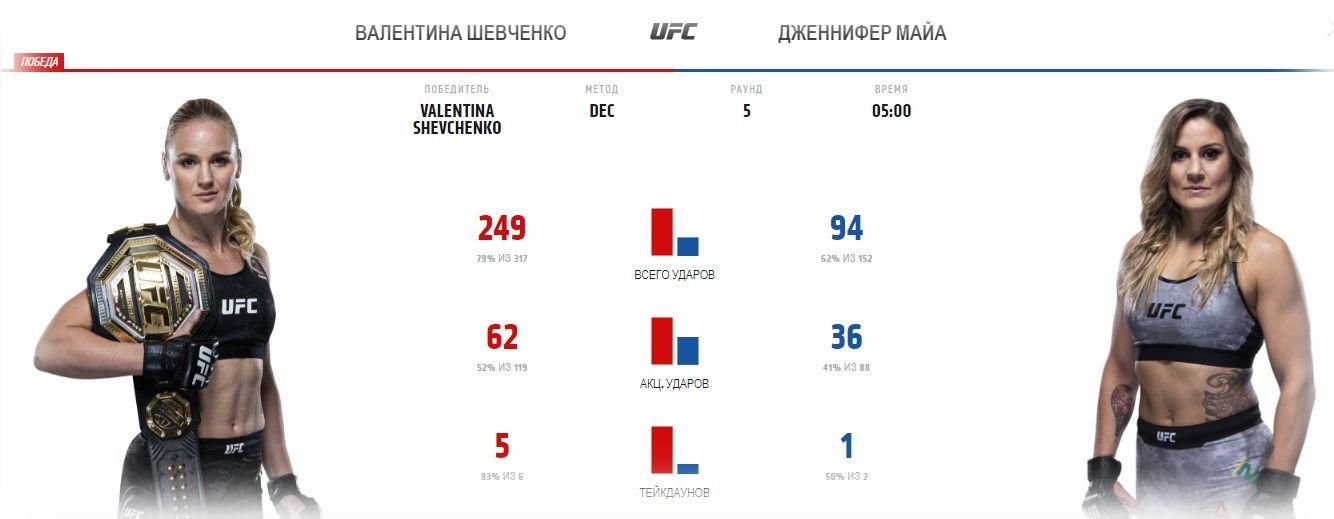 valentina-shevchenko-dzhennifer-majya-ufc-255