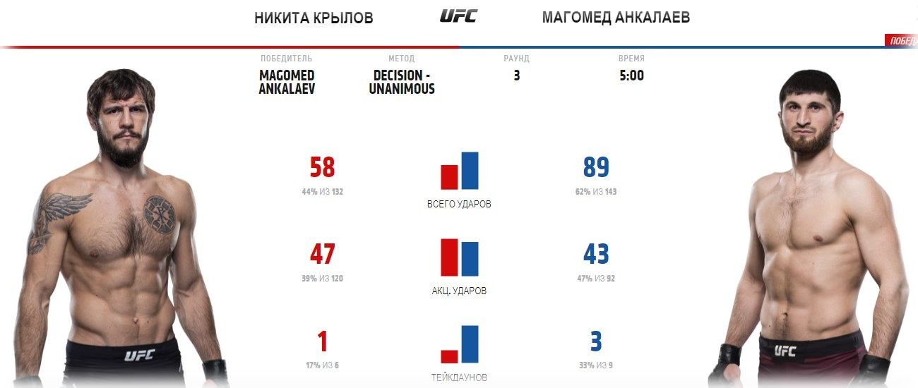 video-boya-nikita-krylov-magomed-ankalaev-ufc-fight-night-186